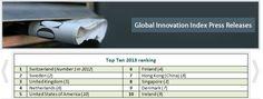 Schweiz ist Innovationsweltmeister 2013    Die Weltorganisation für geistiges Eigentum (WIPO) hat am Montag den Bericht zum globalen Innovationsindex 2013 veröffentlicht.    Die Schweiz ist das innovativste Land der Welt. Zum dritten Mal in Folge behauptet sich die Schweiz an der Spitze der auf Basis des Global Innovation Index (GII) erstellten Rangliste.