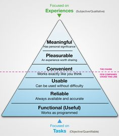 UX pyramid of Stephen P. Anderson