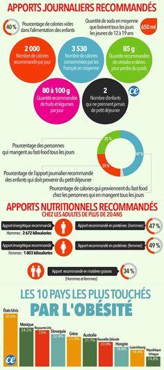 Beaucoup de gens pensent qu'il existe des aliments à calories négatives. Malheureusement, c'est faux ! La calorie est une unité qui mesure la valeur énergétique des aliments. Ainsi, il ne peut pas vraiment y avoir de calories négatives. Mais certains aliments contiennent si peu de calories que l'énergie nécessaire pour les digérer est supérieure à l'énergie que ces aliments apportent &ag Fast Weight Loss Plan, Weight Loss Shakes, Weight Loss For Women, Healthy Weight Loss, Help Losing Weight, Want To Lose Weight, How To Eat Less, How To Stay Healthy, Diet And Nutrition