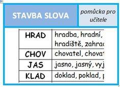 Stavba slova - tahák pro učitele. Periodic Table, Education, Montessori, Periodic Table Chart, Periotic Table, Onderwijs, Learning