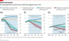 Daily chart - The world's climate goals are not sufficient. They are also unlikely to be met International Energy Agency, United Nations Environment Programme, Paris Climate, What Is Need, Greenhouse Gases, Oil And Gas, Blame, Helping Others, Climate Change