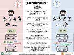 72 % der Deutschen treiben im Schnitt vier Stunden pro Woche aktiv Sport