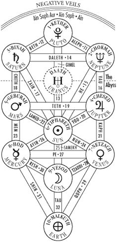 on the Kabbalah Tree of Life. This link also has GEMSTONE affiliations. :DMore on the Kabbalah Tree of Life. This link also has GEMSTONE affiliations.