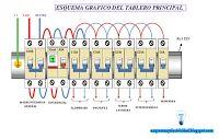 Esquemas eléctricos: Esquema gráfico del tablero principal