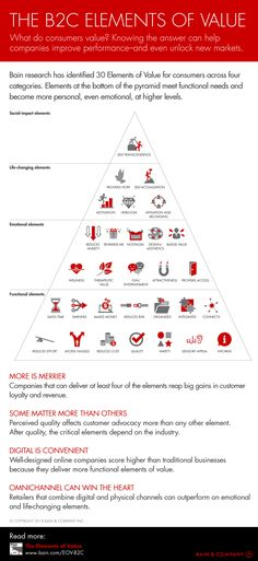 The B2C Elements of Value