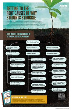 Dig into the root causes of attention and focus problems with this infographic based on the ASCD book, Causes & Cures in the Classroom: Getting to the Root of Academic and Behavior Problems. #students
