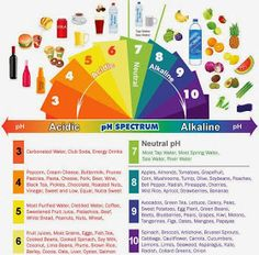 Skinny Diva Diet: The Importance of Maintaining the Body Acid Alkaline (pH) Balance