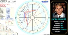"""Patrick Swayze's birth chart. Patrick Wayne Swayze (August 18, 1952 – September 14, 2009) was an American actor, dancer and singer-songwriter. He was best known for his tough-guy roles, as romantic leading men in the hit films Dirty Dancing and Ghost, and as Orry Main in the North and South television miniseries. He was named by People magazine as its """"Sexiest Man Alive"""" in 1991. His film and TV career spanned 30 years. #astrology #leo #celebrity"""