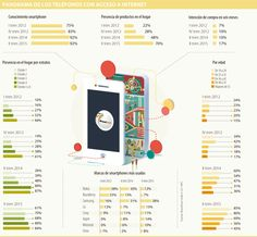 Según estudio de BrandStrat, uso de smartphone aumentó 22% en un año