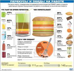 Перекусы и обеды на работе