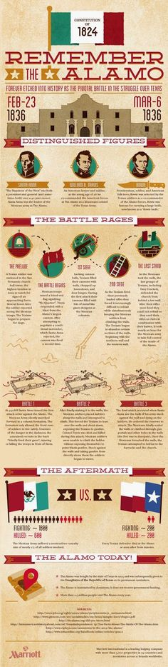 All you need to know about the Alamo - Infographic {San Antonio, Texas}