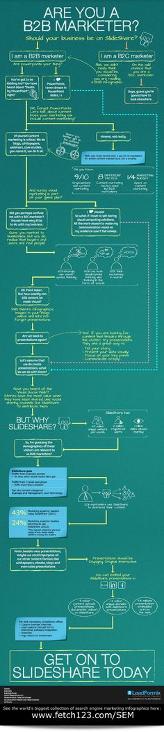 Should your business be on SlideShare? #infographic