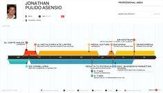 Ya tengo mi C.vitae #infographic con @ResumUP :)  #mapmakers