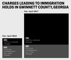 Between February and April, Gwinnett County saw an uptick in the number of immigrants referred to ICE following traffic stops.