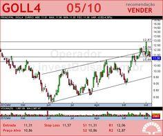 GOL - GOLL4 - 05/10/2012 #GOLL4 #analises #bovespa