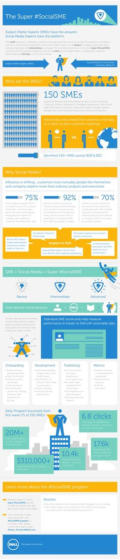 Infographic: Turning Internal Experts into Social Thought Leaders by Dell Social Media via slideshare