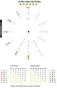 Image result for circle of fifths bass clef
