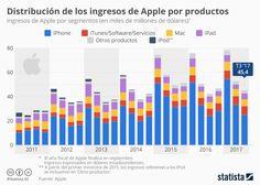 Apple: distribución de ingresos por productos #infografia