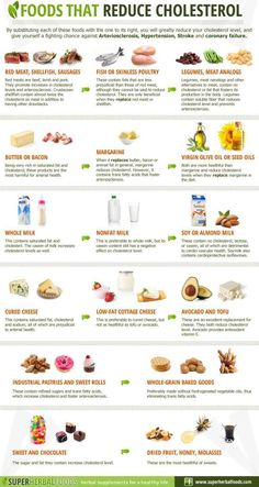 7 Foods to Eat to Help Cut Cholesterol http://positivemed.com/2014/12/04/7-foods-eat-help-cut-cholesterol/