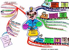 Present Perfect Mind Map (1)