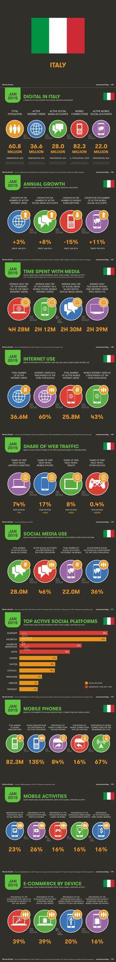 Digital nel 2015 in Italia secondo WeAreSocial