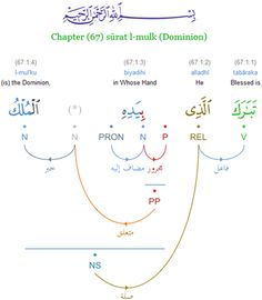 The Quranic Arabic Corpus - Word by Word Grammar, Syntax and Morphology of the Holy Quran
