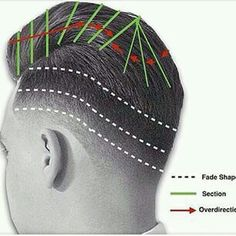 How to fade and cut hair. Idea from the web.