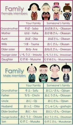 Japanese family kanji #japaneselessons