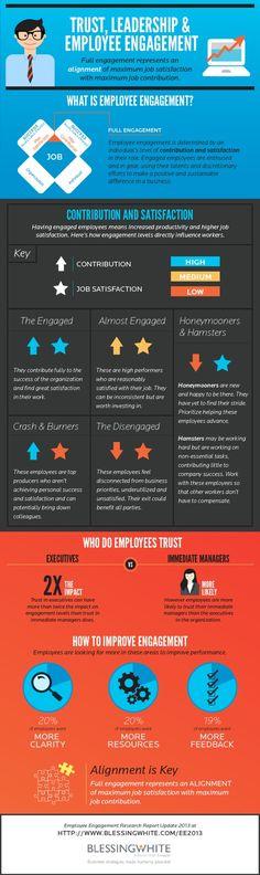 Trust, leadership & employee engagement #infografia #infographic