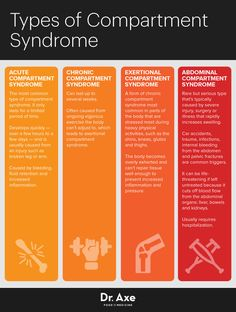 compartment syndrome | Compartment Syndrome: 4 Steps to Solving This Post-Injury Problem