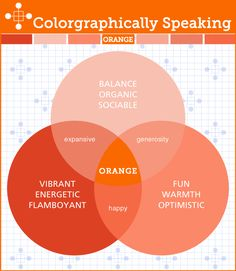 Colorgraphically Speaking Psychology of  Orange