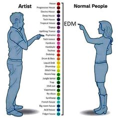 #Genre selection by an #Artist & #NormalPeople  #HOUSE #PROGRESSIVEHOUSE #DEEPHOUSE #TECHHOUSE #TROPICALHOUSE #TRANCE #UPLIFTINGTRANCE #PSYTRANCE #TECHTRANCE #HARDCORE #HARDBASE #D&B #LIQUIDD&B #DRUMSTEP #GLITCHTOP #JUNGLETERROR #TRAP #CHILLOUT #NUDISCO #FRENCHHOUSE #BIGROOMHOUSE #ACIDHOUSE