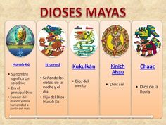 violetas: ARG. DE LA CULTURA MAYA (10) - DIOSES Mayan Zodiac, Mayan Tattoos, Elementary Spanish, Hispanic Heritage Month, Ancient History, Culture, Teaching, Education, Frases