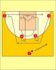 Pick'n'Roll. Baloncesto; táctica y entrenamiento.: Movimiento Carretón Assignia Manresa
