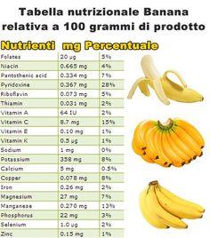 Proprietà e benefici della banana