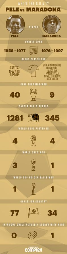 Ahh both too unreal (but pele was slightly more unreal)
