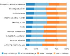 Top Challenges of EHR System