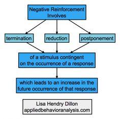 Negative reinforcement involves