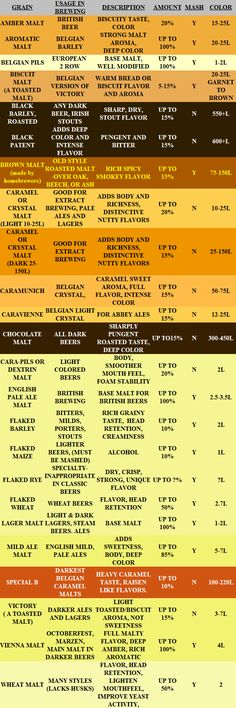 specialty_grains_chart.png (599×1798)