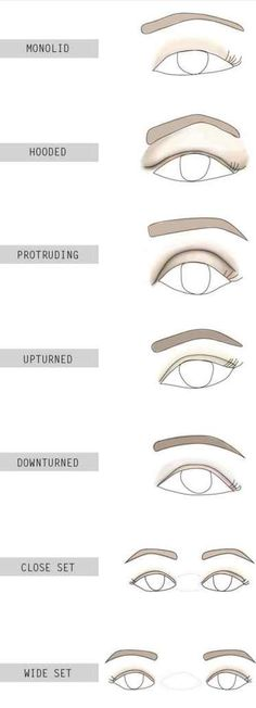 Determine what kind of eye shape you have.