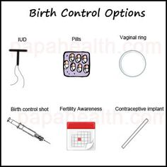 Best option of birth control in india