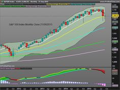 S&P 500 Index, Monthly close 21/09/2015. I got a sell signal in March at 2067,89. Right now the index is finding support around EMA 21 at 1960. Read more about it in www.kiss4emm.blogspot.com.es kiss4emm. Keep It Simple and Safe for Easy Money Making
