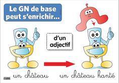 04 - GN de base peut s'enrichir d'un adjectif Family Guy, Classroom, Comics, Fictional Characters, French Connection, Mental Map, Studying, Short Throw Projector, Class Room
