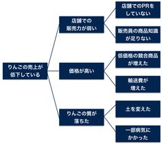 スクリーンショット 2015-12-13 22.34.10 Business Notes, Business Tips, Web Movie, Career, Knowledge, Study, Marketing, Learning, Carrera
