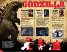 #Godzilla, el famoso monstruo japonés es uno de los personajes cinematográficos más conocidos del mundo, por lo que es fácil notar las diferencias entre las criaturas de cada película. Estas son las principales. #Infografia