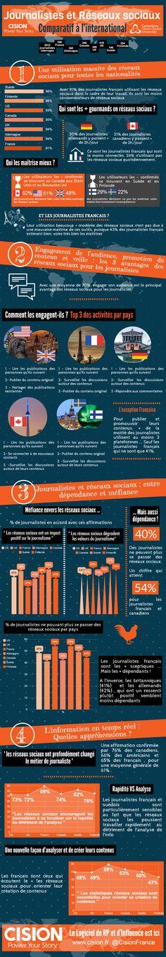 Après avoir sorti en septembre 2016 les résultats d'une étude sur les usages des réseaux sociaux par les journalistes français, Cision vous en propose une vision internationale avec un comparatif entre 7 pays : USA – Canada – UK – France – Allemagne – Suède – Finlande.