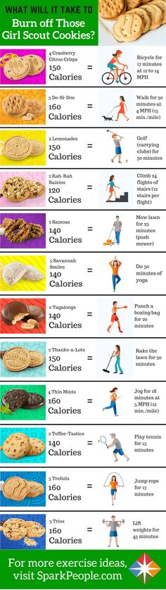 Oh you know you're going to have to burn it to earn it! How many minutes of exercise are you going to have to do to to workout those Girl Scout cookies? We give you a good idea here!