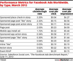 Performance Metrics for Facebook Ads Worldwide, by Type, March 2013