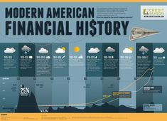 infographic that charts modern American financial history from the stock market crash in 1929 to the present day state of the economy. Modern History, Us History, American History, Timeline Infographic, Chart Infographic, History Timeline, Charts And Graphs, Data Visualization, Money Management