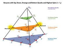A Baryon is a composite subatomic particle made up of three quarks (as distinct from mesons, which comprise one quark and one antiquark). Baryons and mesons belong to the hadron family, which are the quark-based particles. As quark-based particles, baryons participate in the strong interaction, whereas leptons, which are not quark-based, do not. The most familiar baryons are the protons and neutrons that make up most of the mass of the visible matter in the universe.